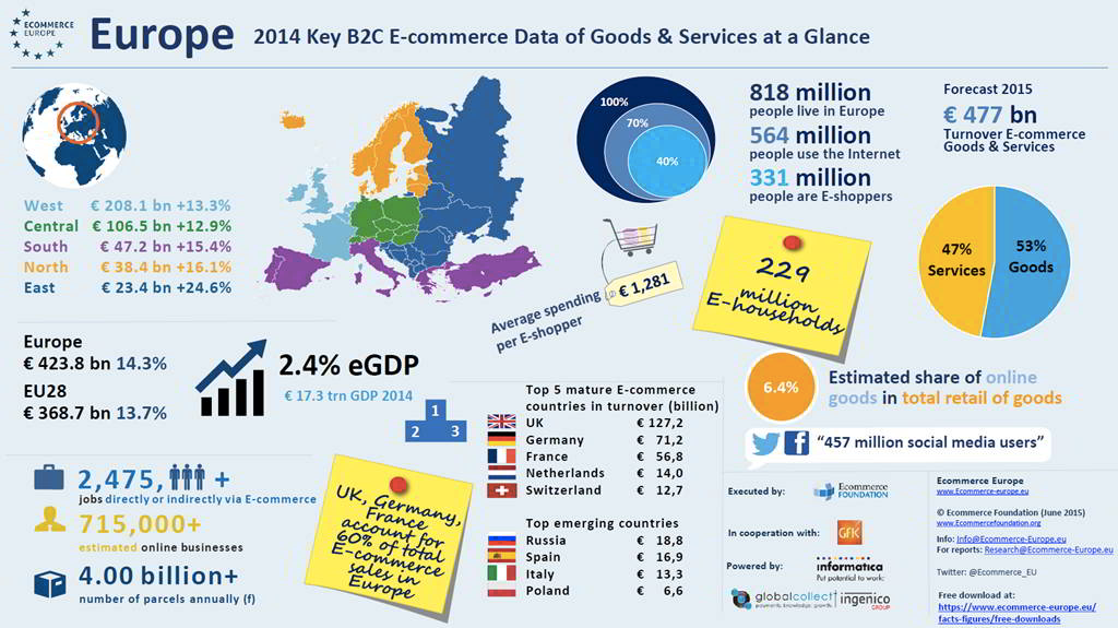 2014 Key B2C E-commerce Data of Goods and Services at a Glance